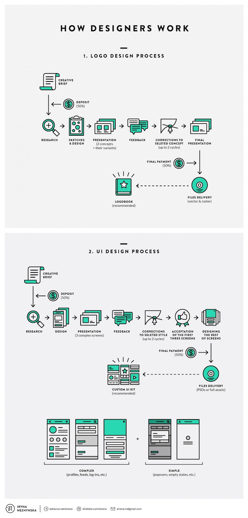 Logo Design Product Roadmap Template