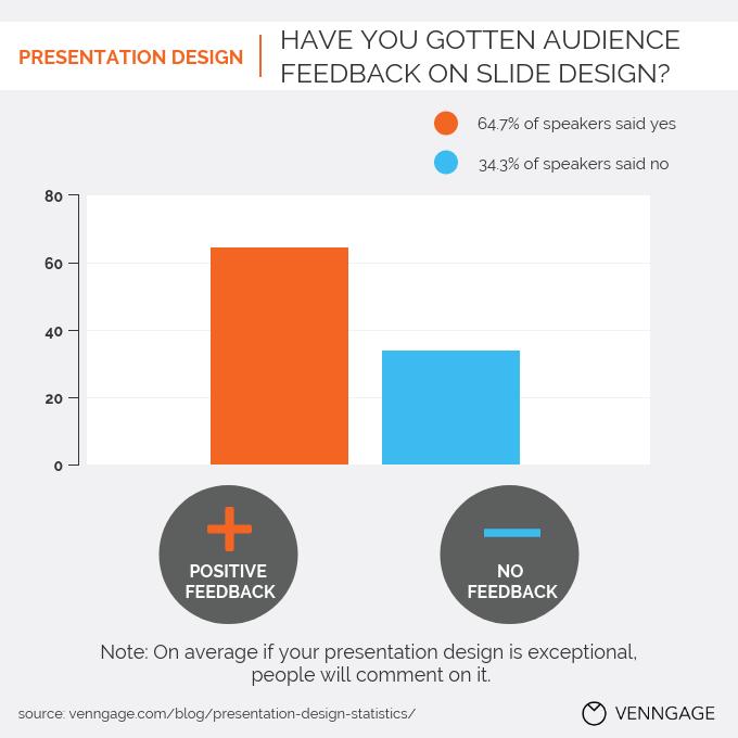 Presentation Design Statistics 14