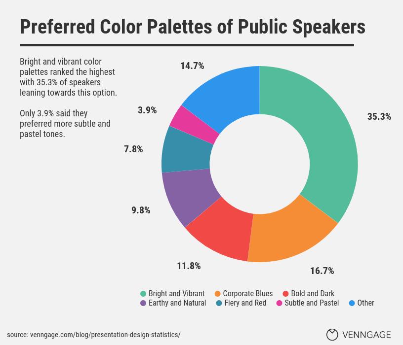 Presentation Design Statistics 16