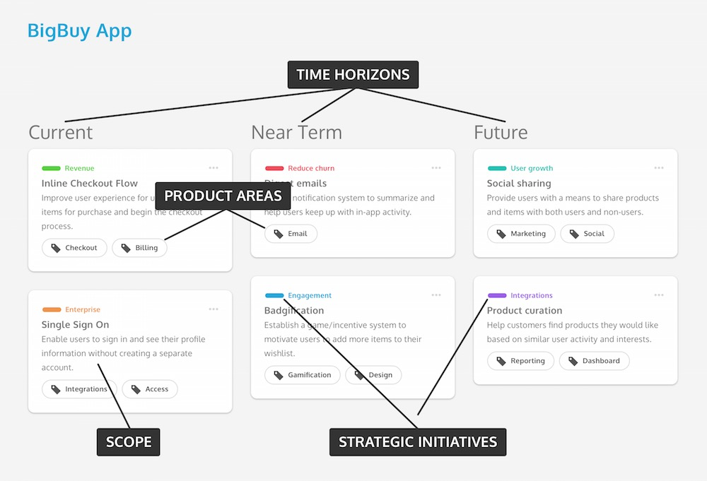 Team Product Roadmap Template copy