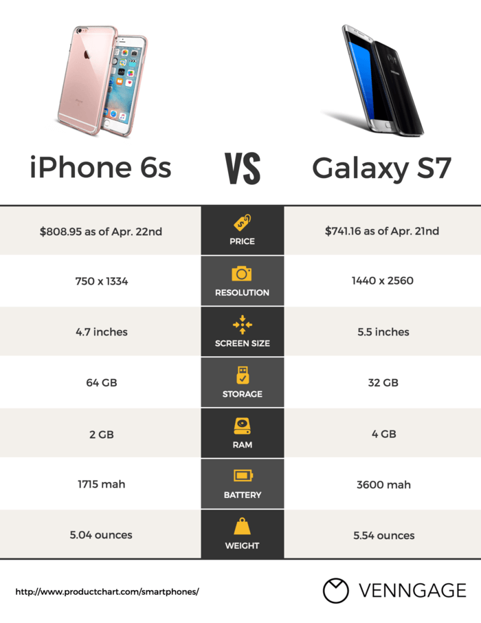 Tech Product Comparison Flyer Example