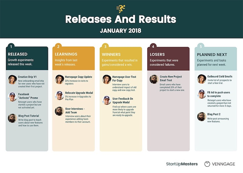 Weekly Release Product Roadmap Template copy