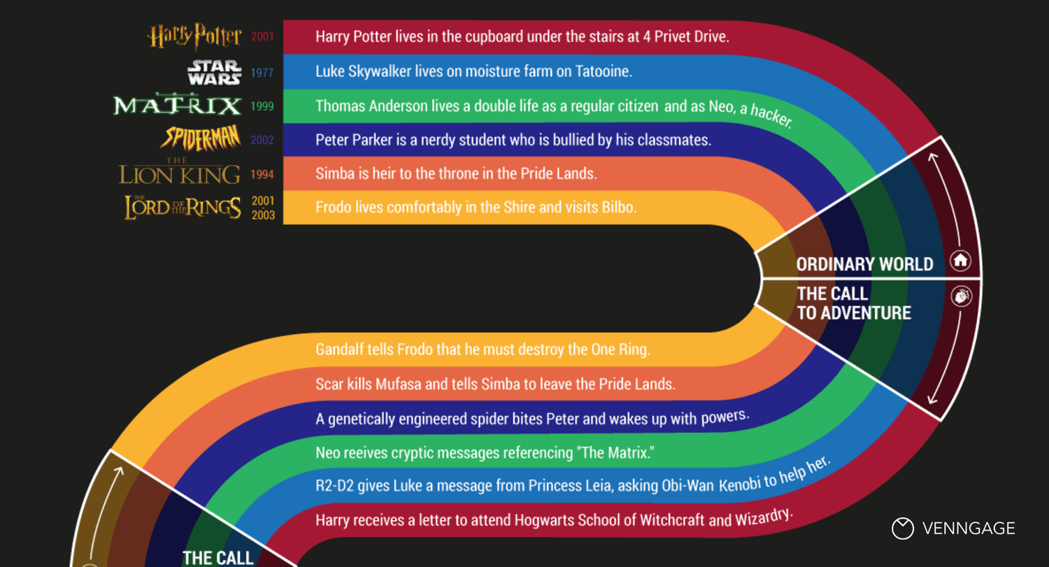 What Your 6 Favorite Movies Have in Common [Infographic] Blog Header
