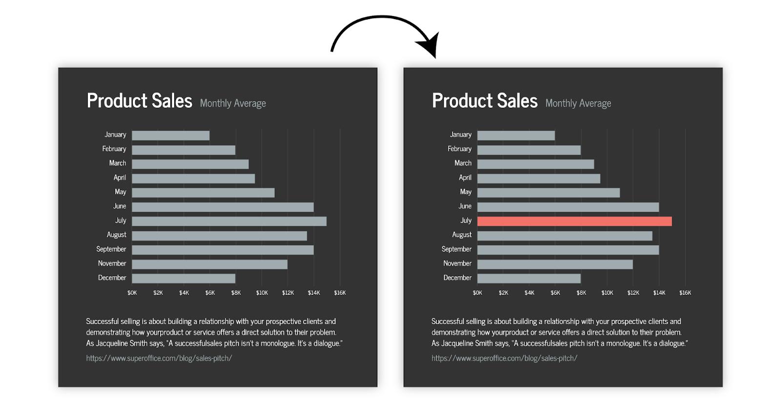creare infografiche