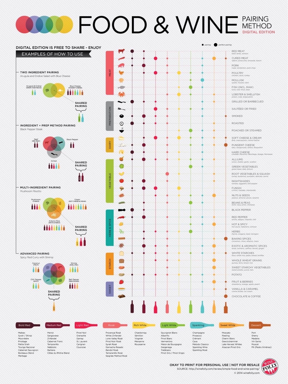Come creare un Infografica in 5 passaggi - Venngage b30f99276bc4