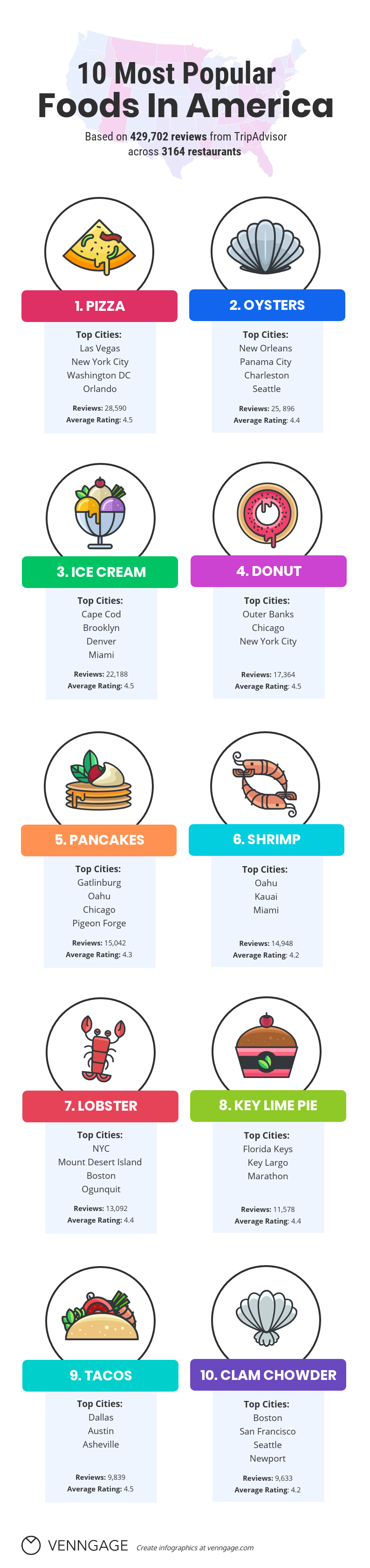 30 food infographics to share with your foodie friends venngage rh venngage com