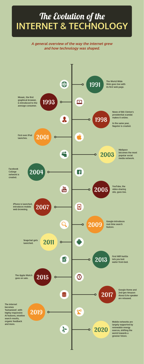infografico de cronograma