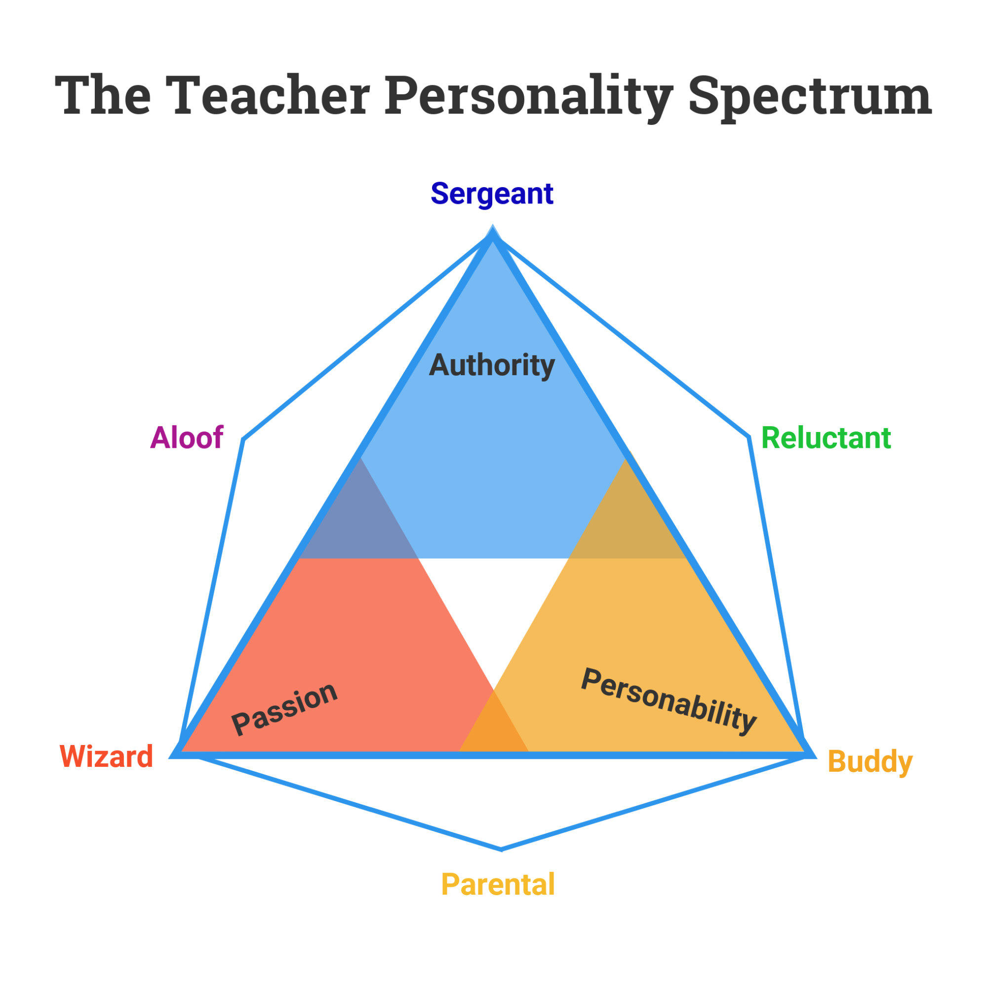 graphic regarding 4 Color Personality Test Printable known as What Is Your Trainer Temperament Fashion? [INFOGRAPHIC] - Venngage