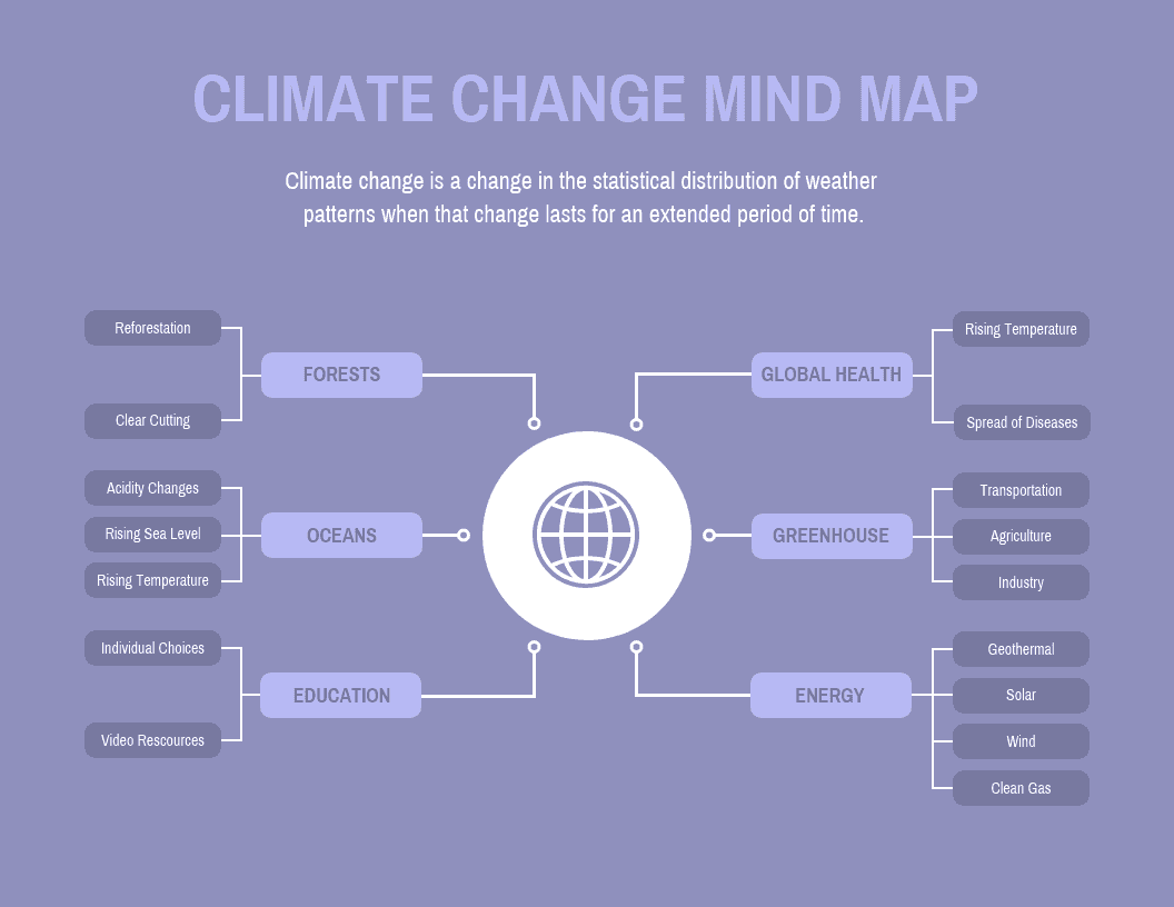 15 mind map templates to visually organize information venngage