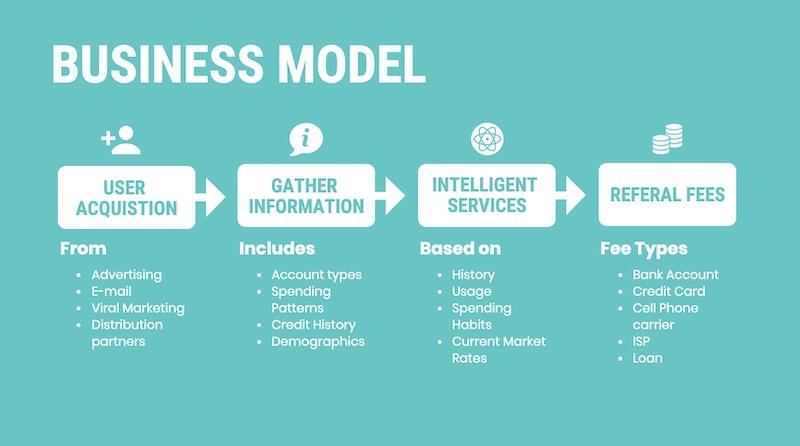 modelo de apresentação