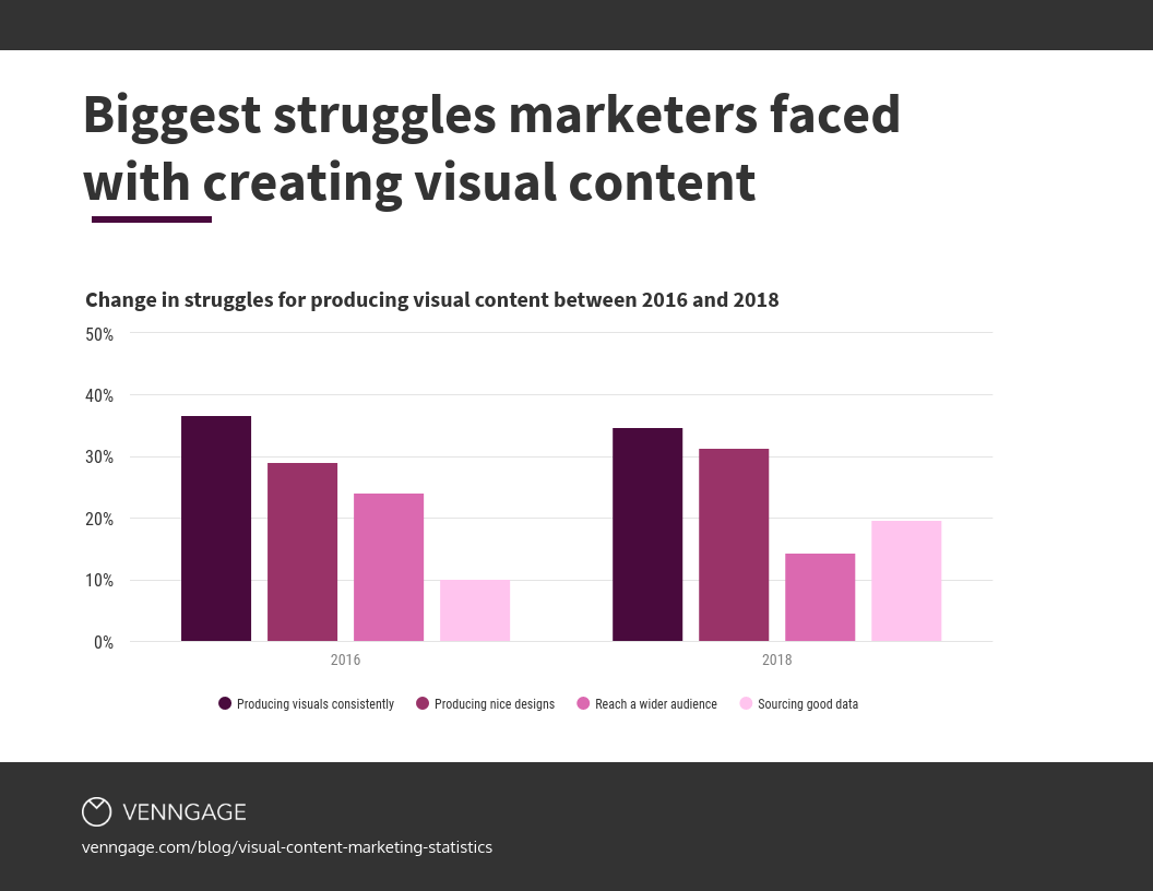 biggest struggles marketers faced creating visuals