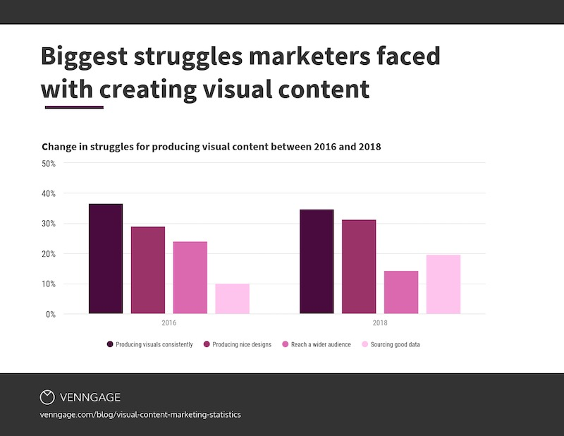 Visual Content Marketing Statistics Question 11