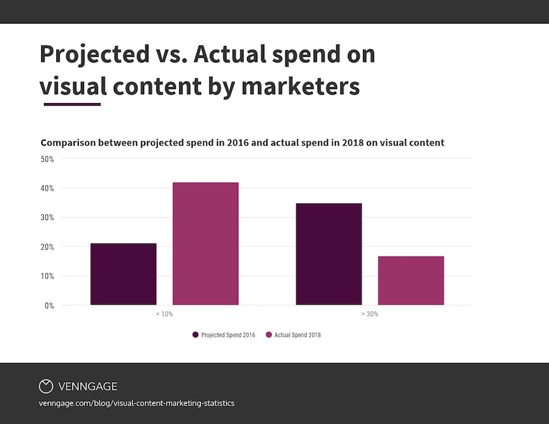 Visual Content Marketing Statistics Question 6