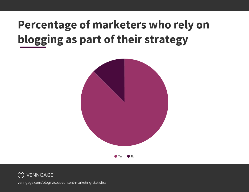 percentage of marketers who rely on blogging for marketing