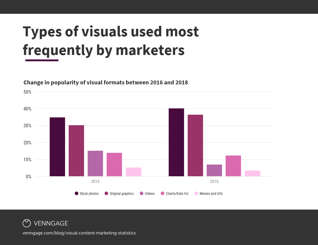 types of visuals used most by marketers