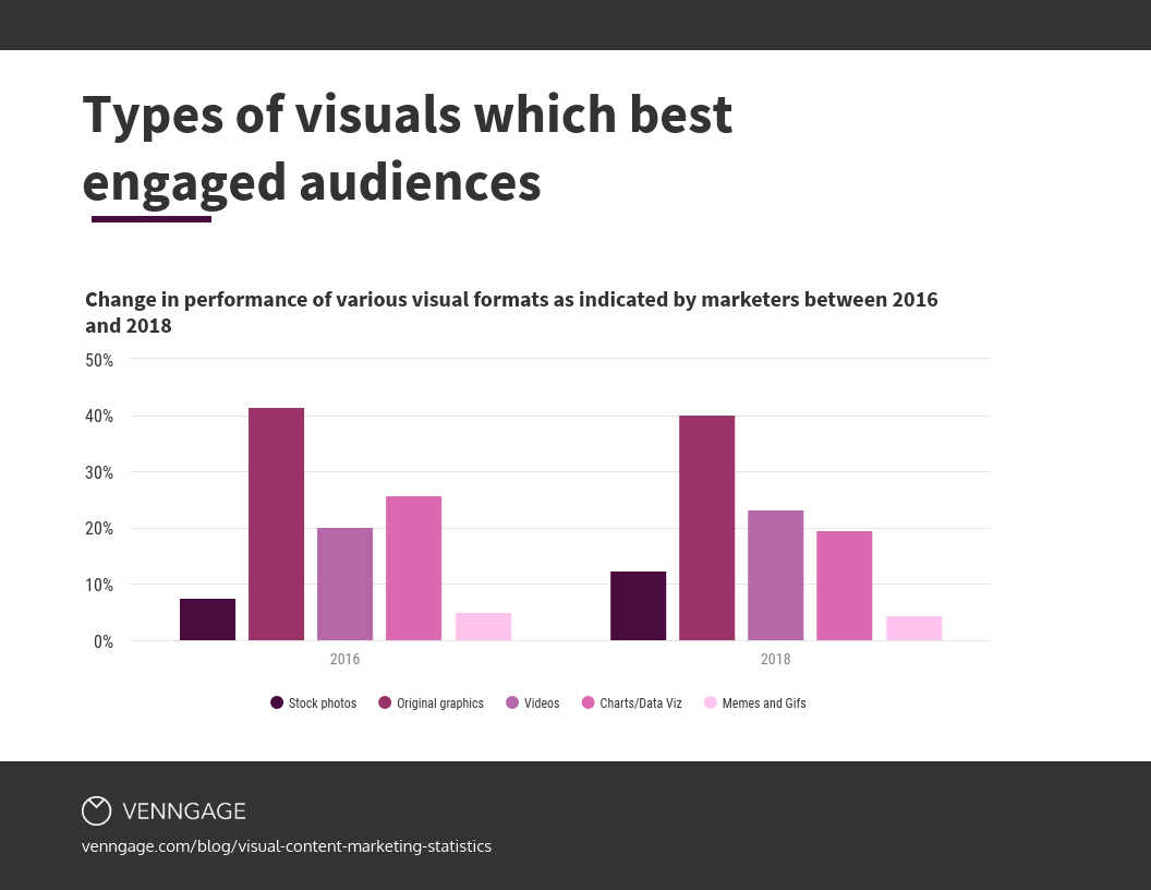 types of visuals that engage audiences best