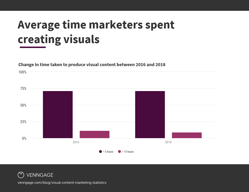 average time marketers spent creating visuals