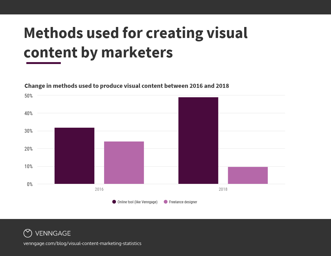 visual content creation methods by marketers