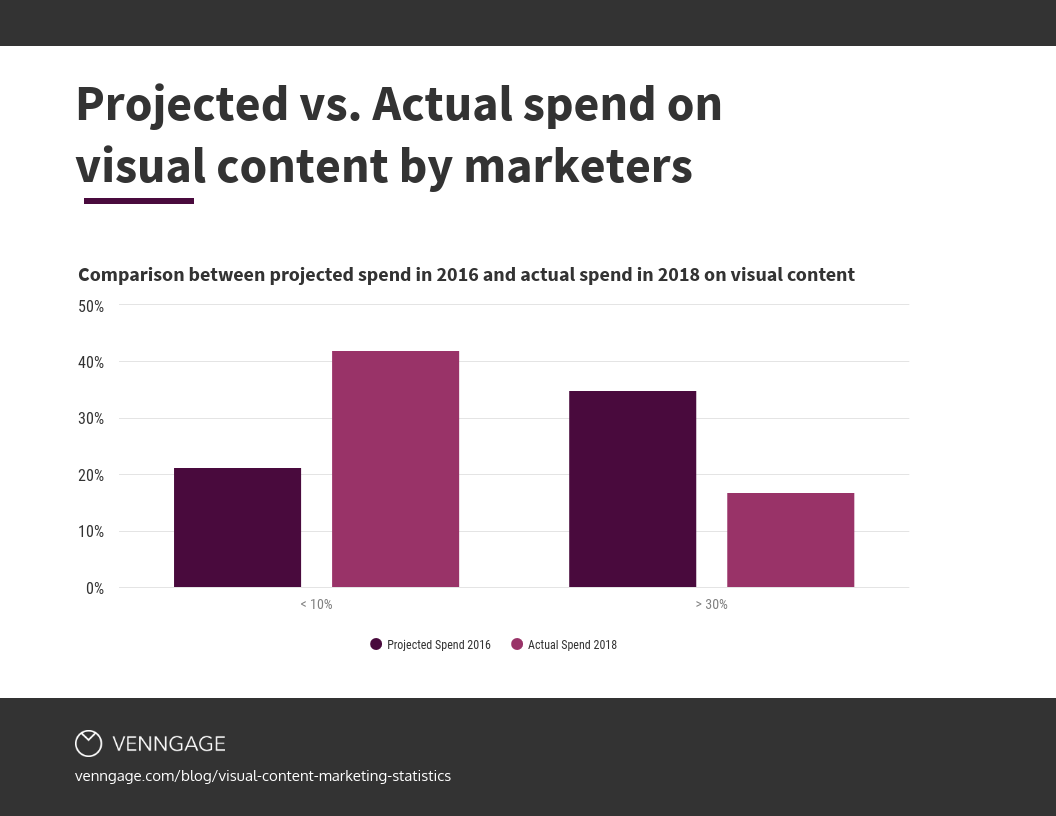 how much marketers project spending on content marketing