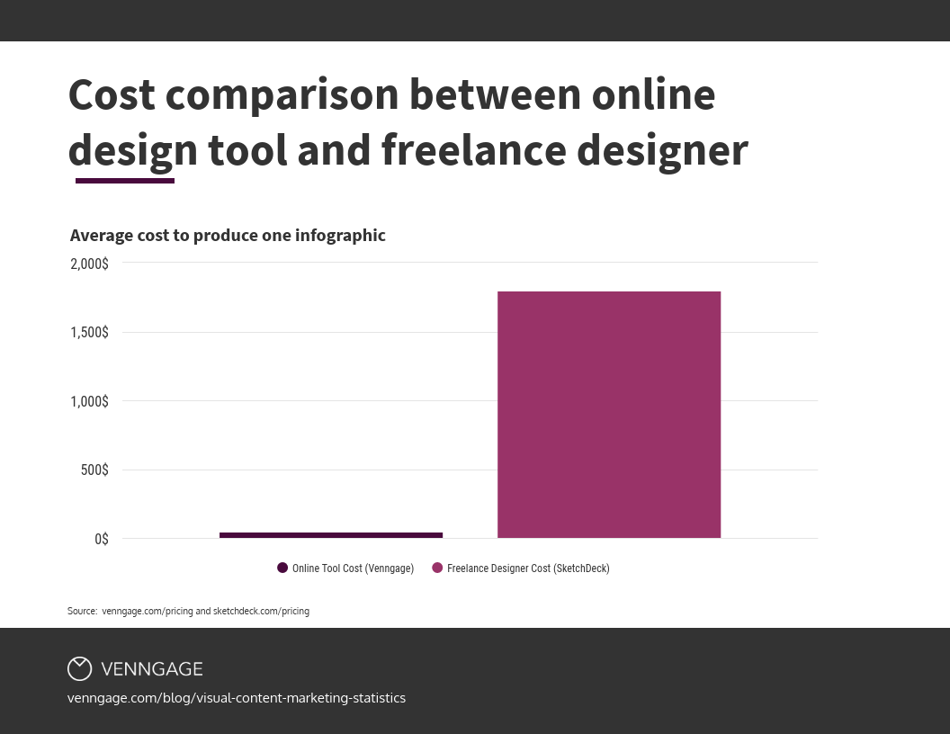 cost comparison between design tools and freelance designer
