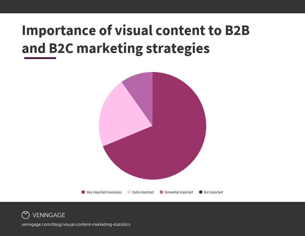 importance of visual content for b2b b2c