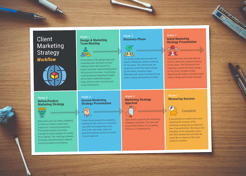 Colorful Marketing Timeline Project Plan