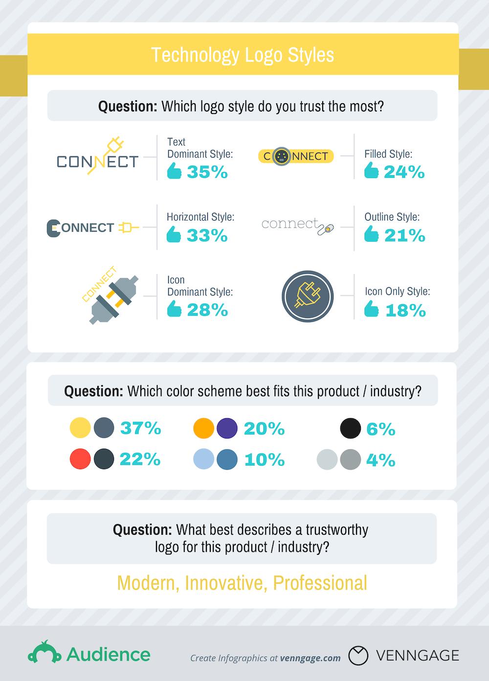 Technology-Logos-Survey-Results