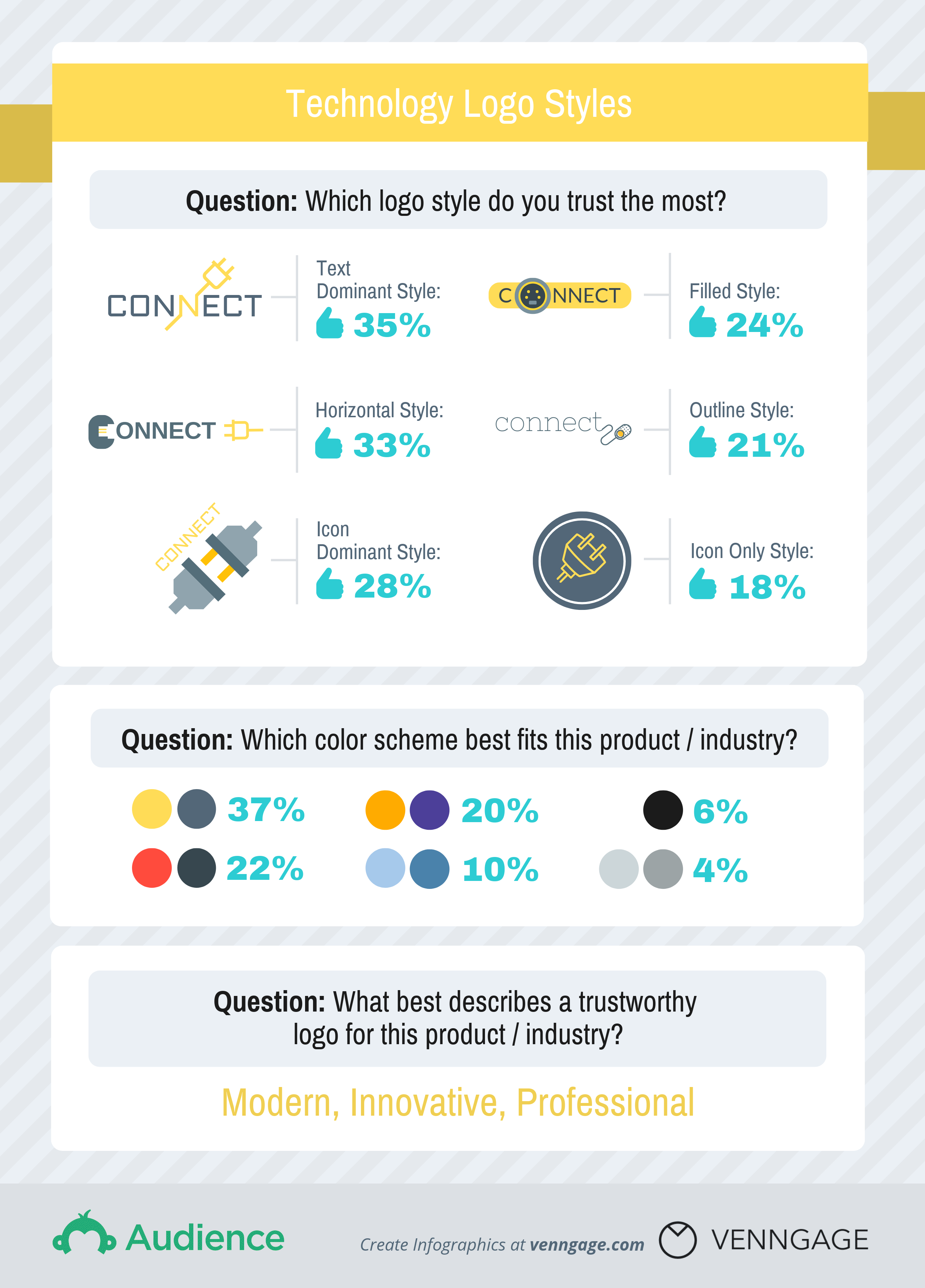 What Logo Styles Do Consumers Trust Most? [Study + Infographic