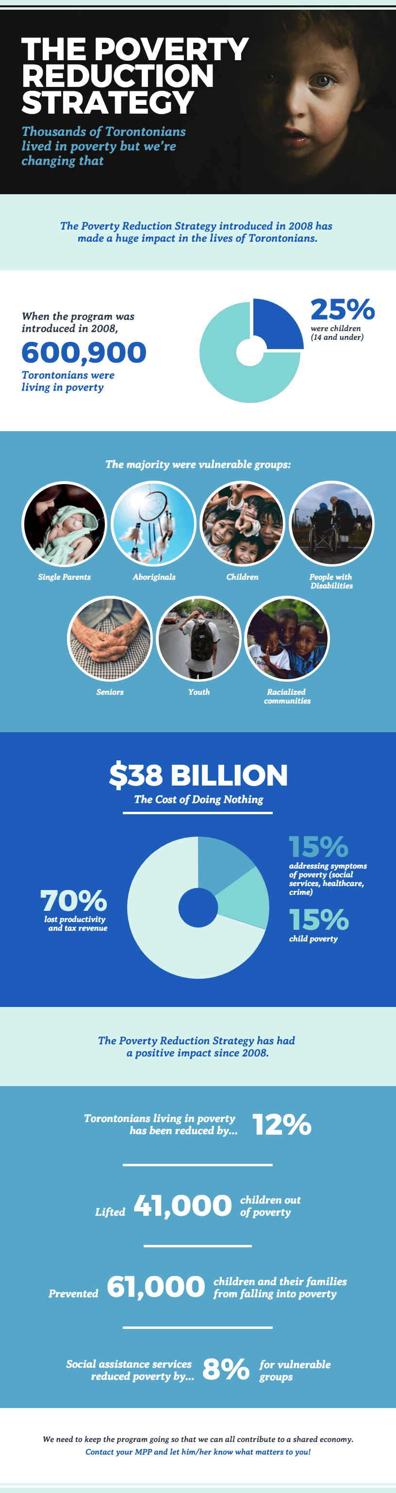 nonprofit infographic example campaign