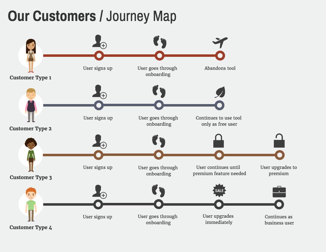 template-user-journey