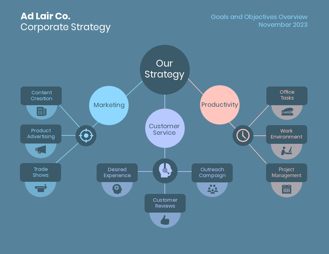 Corporate Strategy Mind Map Template