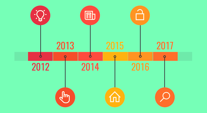 20 Timeline Template Examples and Design Tips
