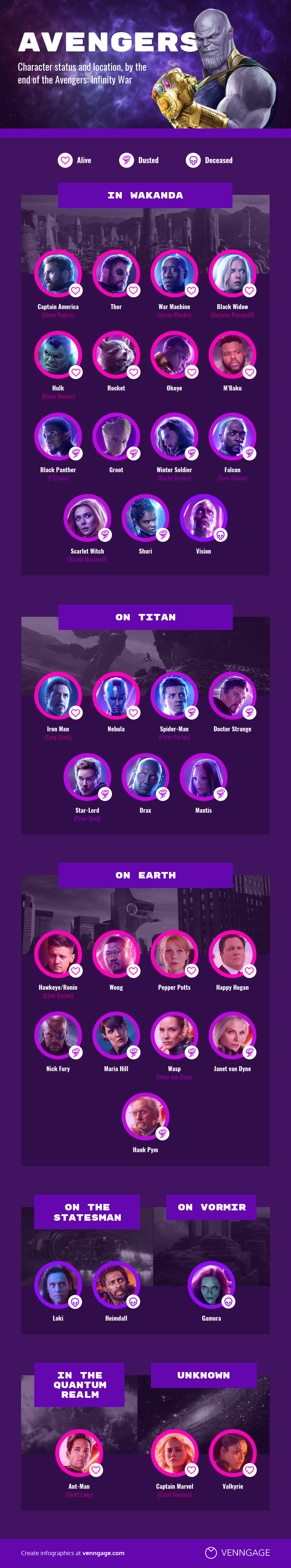 Avengers Endgame Character Location Infographic Venngage