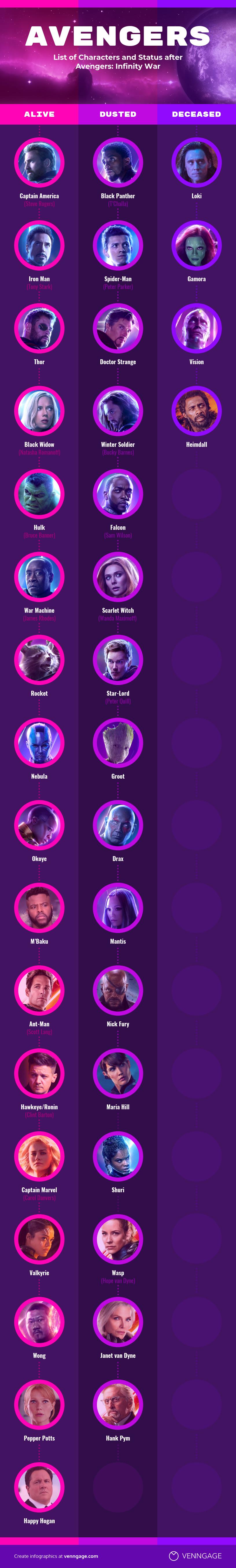 Avengers Endgame Infographic Character Status Venngage
