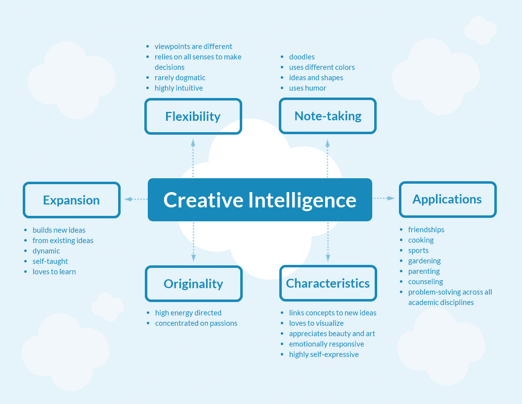 Blue Simple Creative Mind Map Template