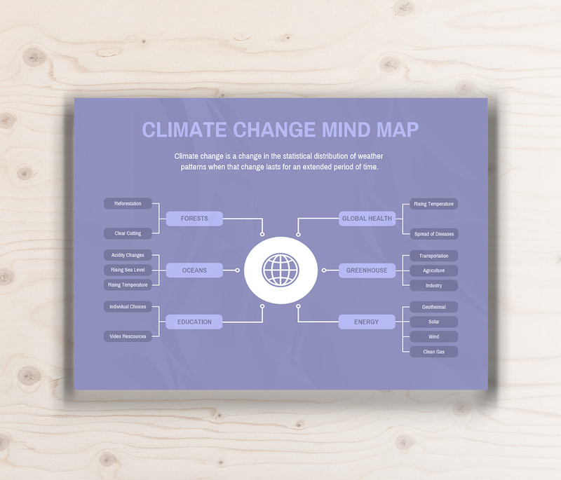 Climate Change Mind Map 1