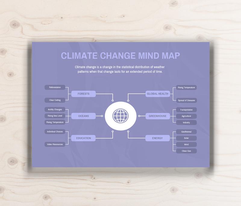 modelo de mapas mentais