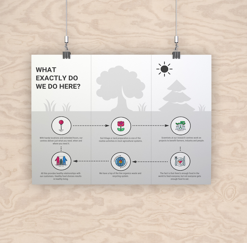 flat brochure flow chart template