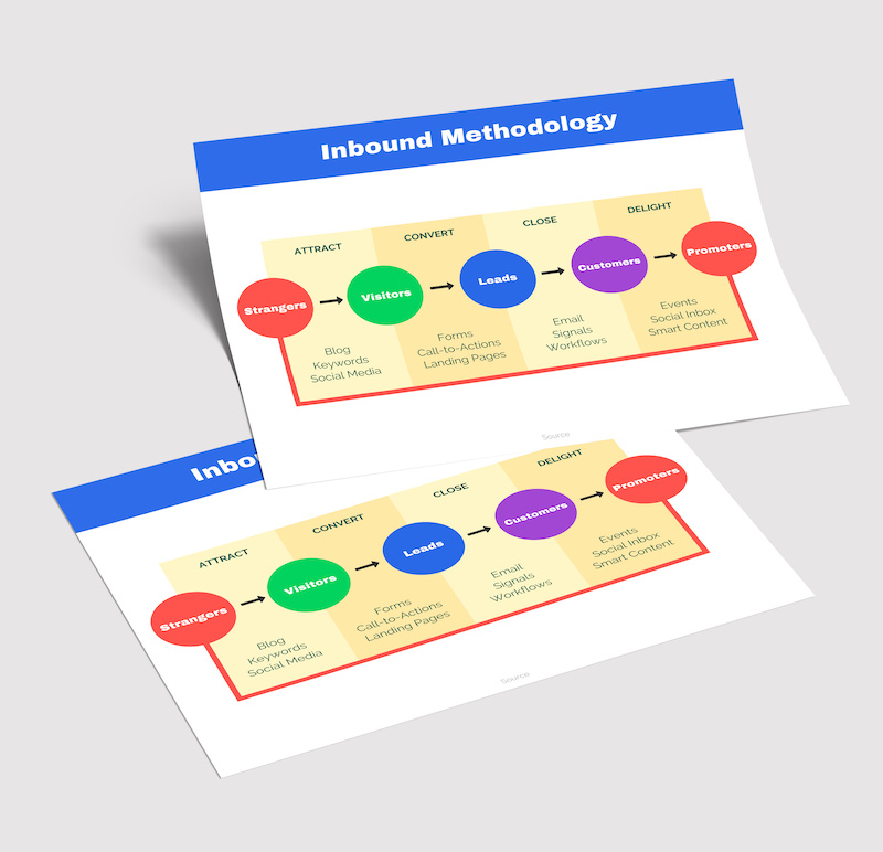 Inbound Marketing Flow Chart