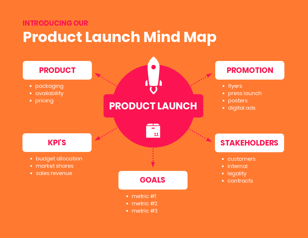 Orange Product Launch Mind Map Template