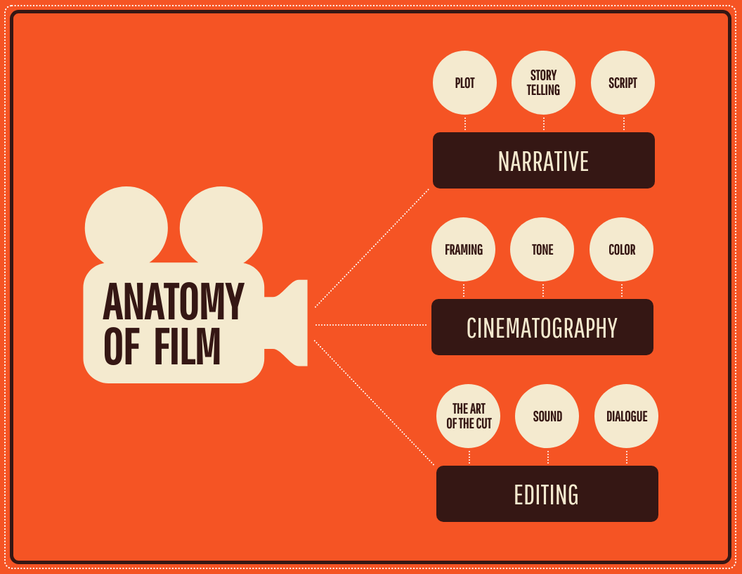 Simple Orange Film Mind Map Template