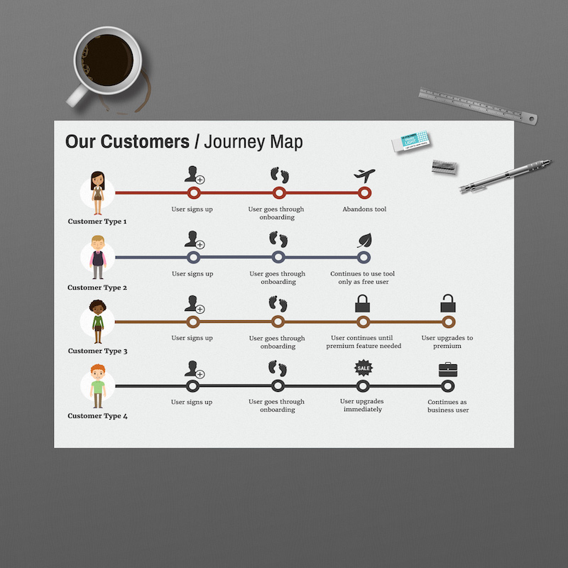 User Journeys Infographic Timeline Template