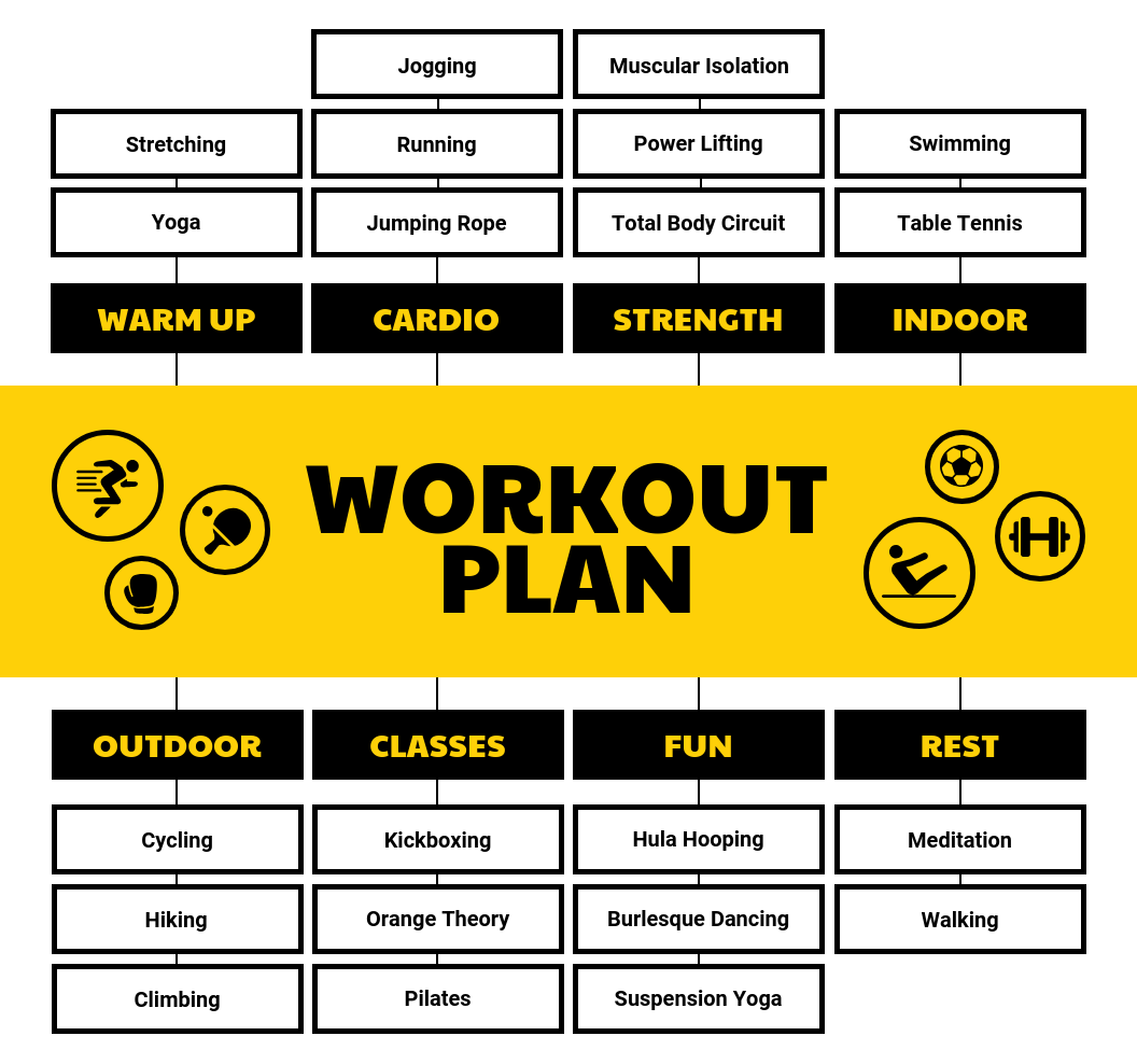 Workout Plan Mind Map Template