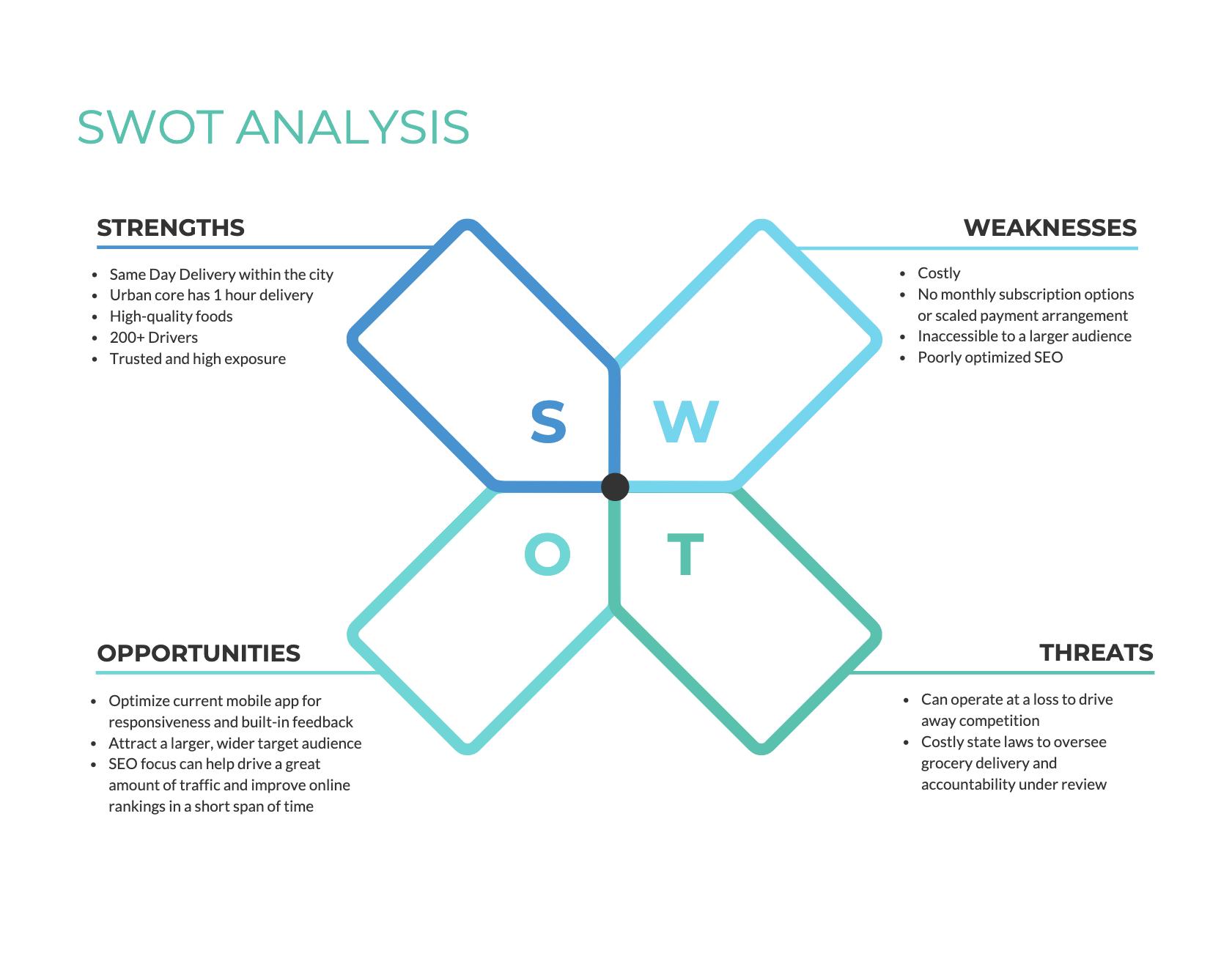 SWOT analysis 2x2 grid 2