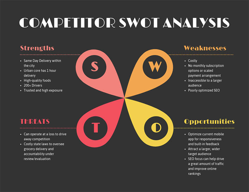 swot analysis template flower