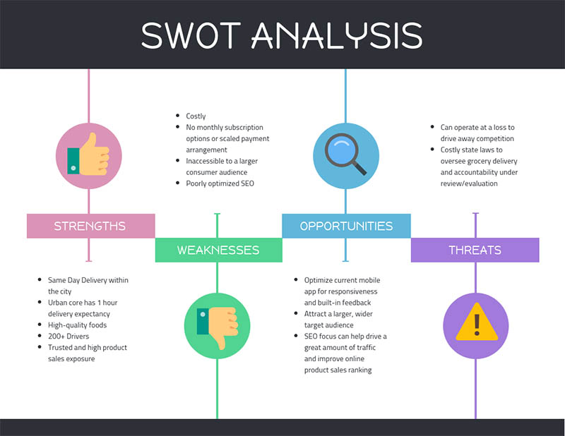 swot analysis template icon example