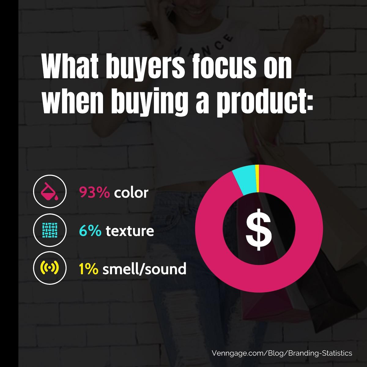 Branding Statistics 11
