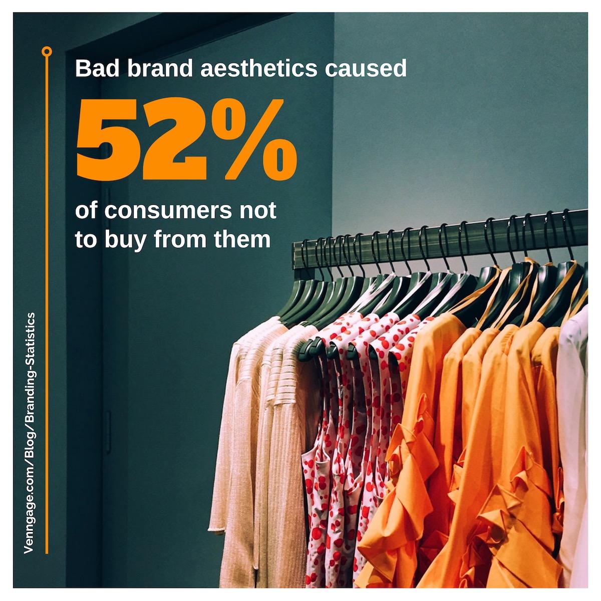 Branding Statistics 12