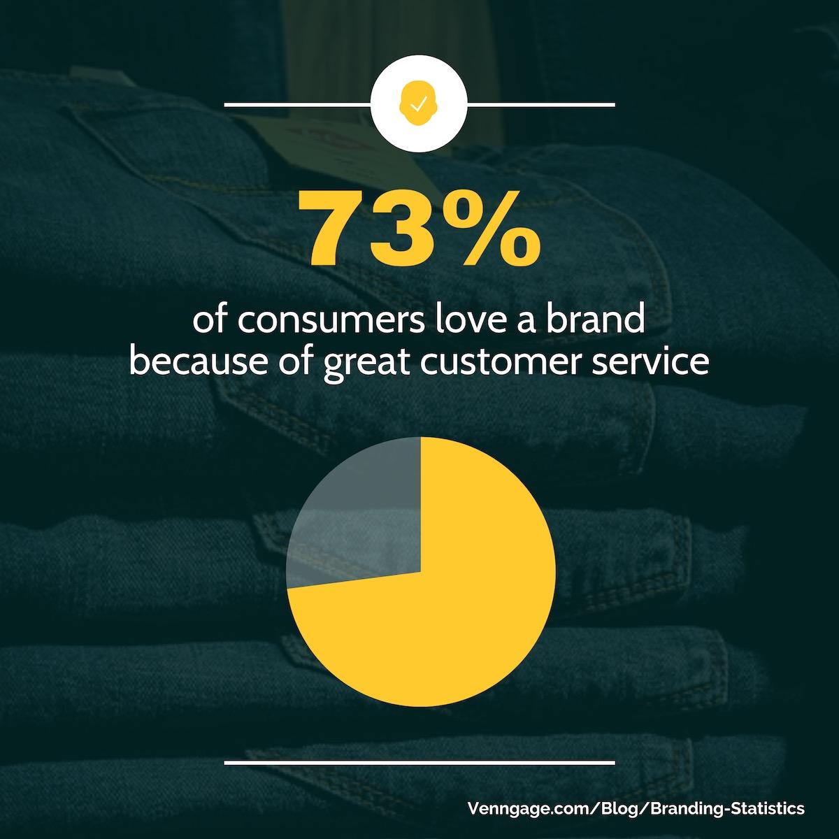 Branding Statistics 14