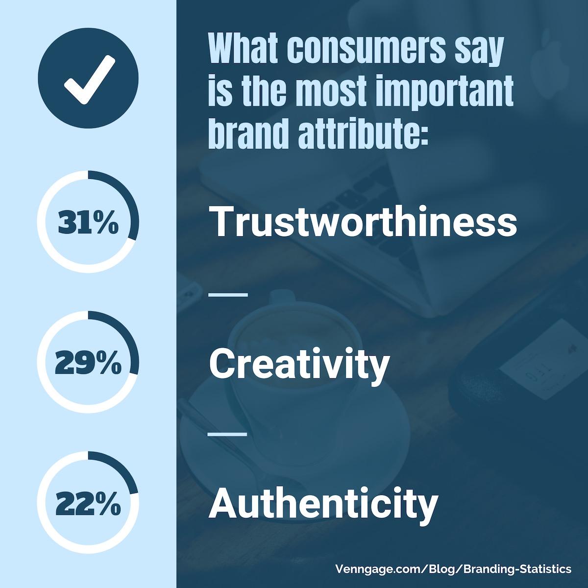 Branding Statistics 15